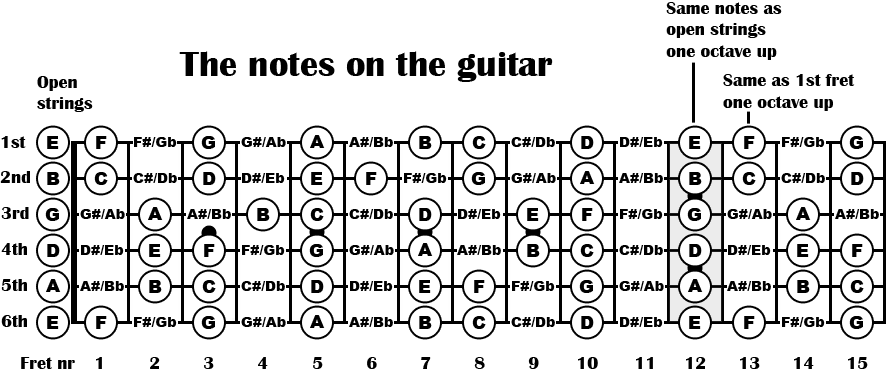Notes on the fretboard.